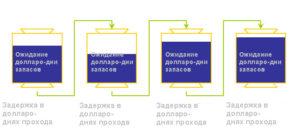 Управление цепью поставок