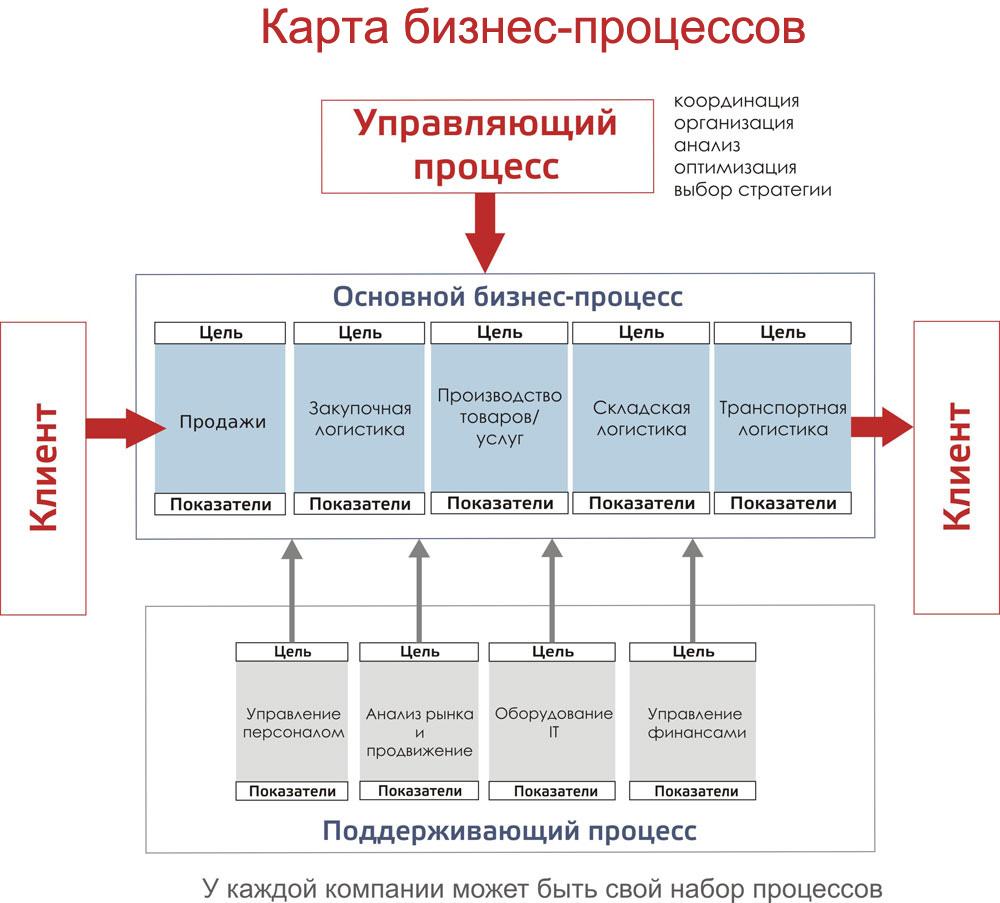 Составление регламентов предприятия онлайн