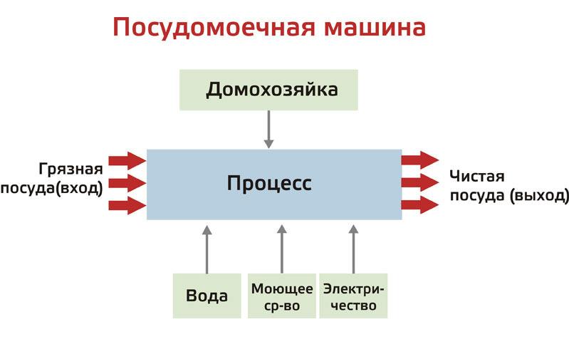 Инструкция по управлению процессами