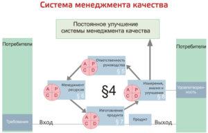 Процессы СМК