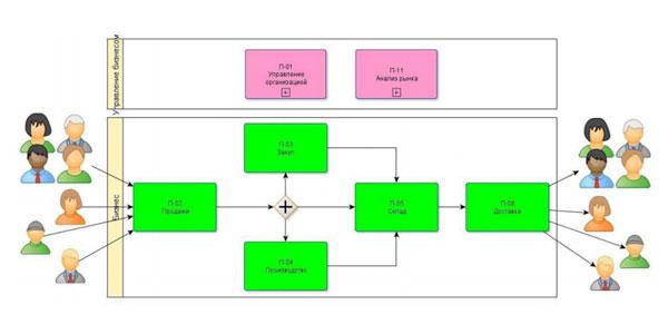 Образец формализованного описания бизнес-процесса управление складом